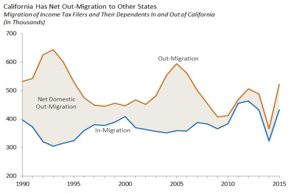 California has lost population to other states in every year for three decades.