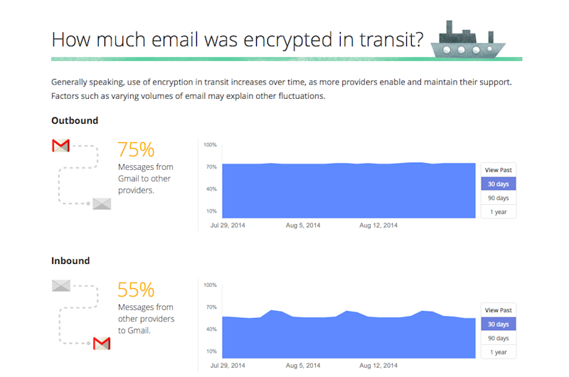 Percentage of emails involving Google accounts that are encrypted