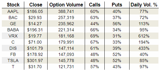 Wednesday's Vital Options Data: Valeant Pharmaceuticals International Inc. (VRX), The Walt Disney Company (DIS) and Citigroup Inc. (C)