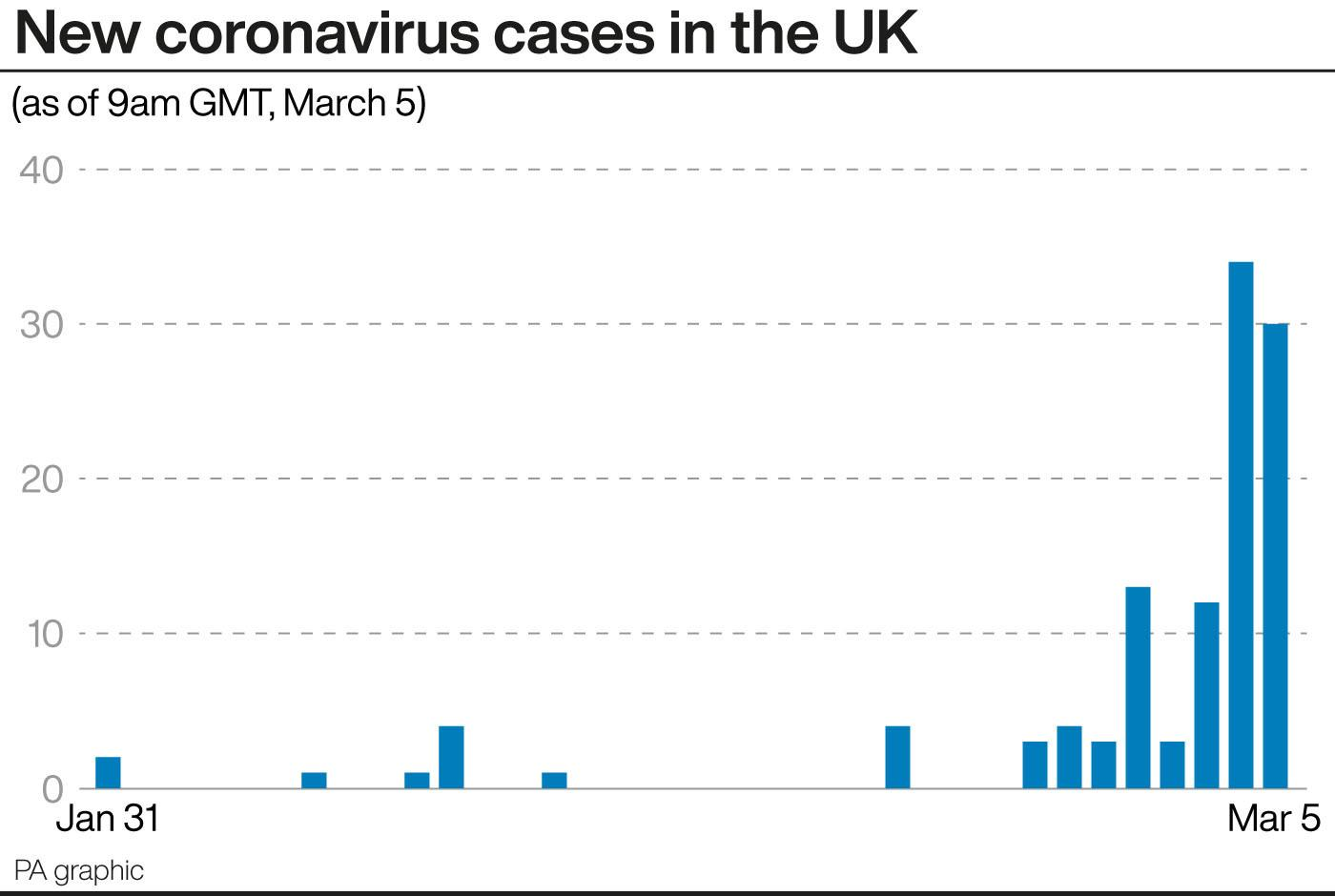 New coronavirus cases in the UK up to 9am on Thursday (PA)