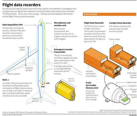 Graphic explaining the workings of flight data and cockpit voice recorders, also known as black boxes. REUTERS