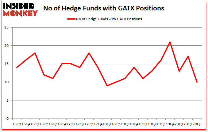 Is GATX A Good Stock To Buy?