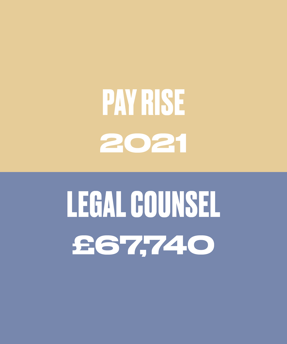 After a year in the role I got a 3% pay rise to £59,740 plus car allowance. Our company struggled with growth during the pandemic so I was not expecting a great pay rise and this was broadly in line with my expectations.
