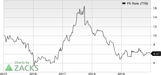 Encore Capital Group Inc PE Ratio (TTM)
