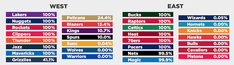 The percentage chance each team has of making the NBA playoffs is determined by simulating the rest of the regular season 10,000 times