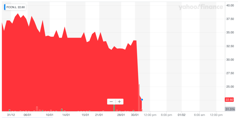 French Connection's share price crash. Photo: Yahoo Finance UK