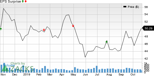 Standard Motor Products, Inc. Price and EPS Surprise