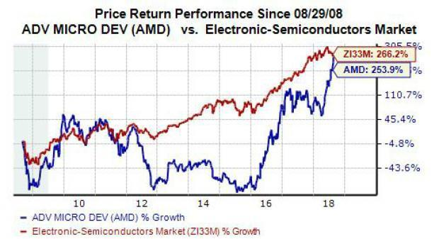 AMD Stock Hits New High: Time to Buy?
