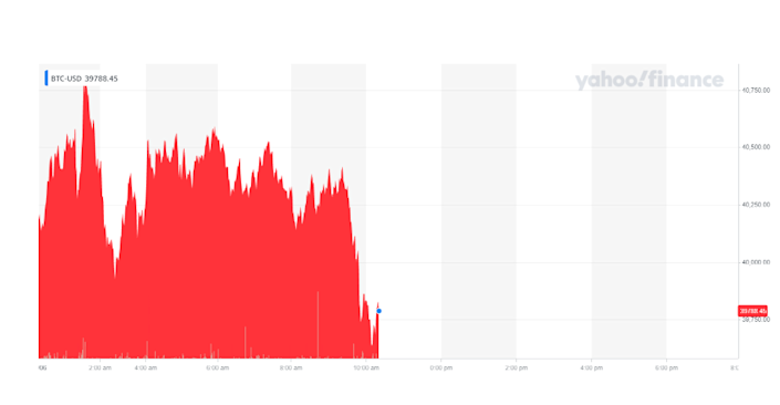 Bitcoin's price was down on Tuesday morning after crossing the $40,000 mark. Chart: Yahoo Finance UK