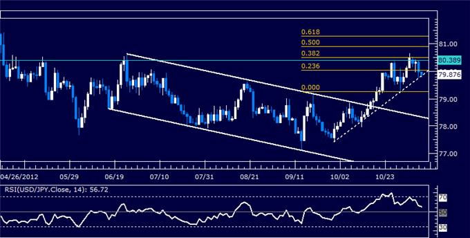 Forex_Analysis_USDJPY_Classic_Technical_Report_11.08.2012_body_Picture_5.png, Forex Analysis: USDJPY Classic Technical Report 11.08.2012