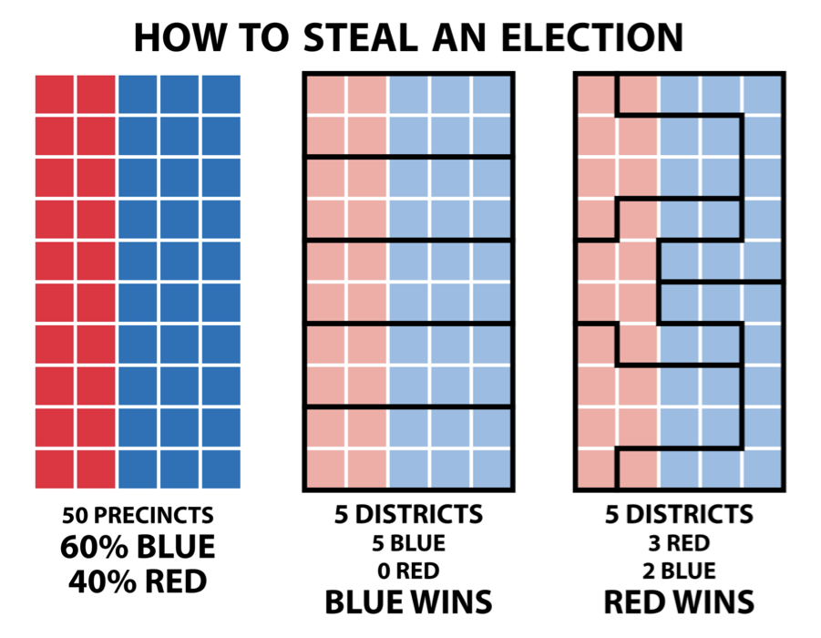 """<span class=""""caption"""">« Comment voler une élection ».</span> <span class=""""attribution""""><a class=""""link rapid-noclick-resp"""" href=""""https://www.fairvote.org/new_poll_everybody_hates_gerrymandering"""" rel=""""nofollow noopener"""" target=""""_blank"""" data-ylk=""""slk:FairVote.org"""">FairVote.org</a></span>"""