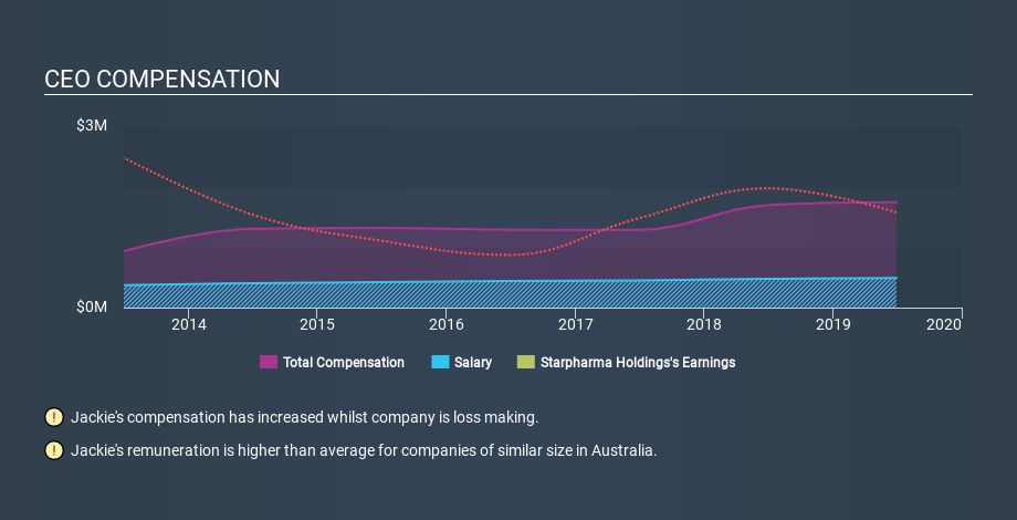 ASX:SPL CEO Compensation May 5th 2020