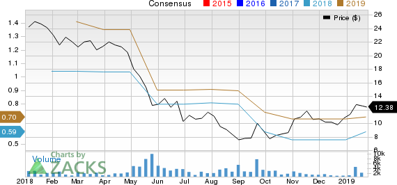 Loma Negra Compania Industrial Argentina S.A. Sponsored ADR Price and Consensus