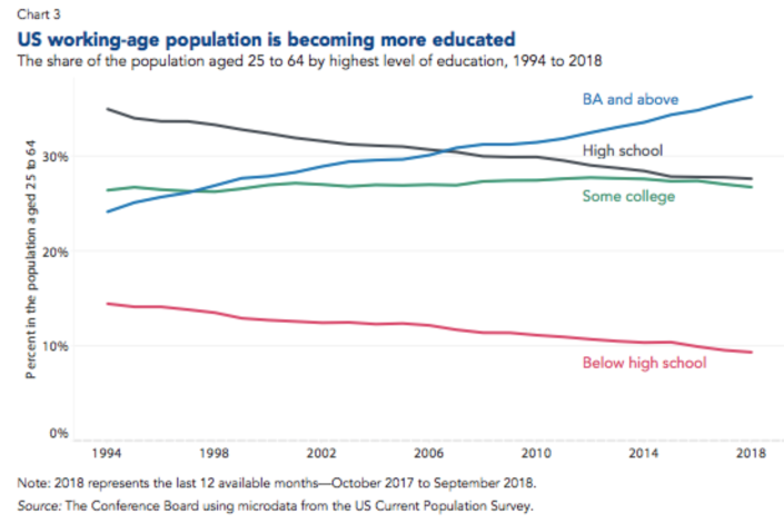 The number of those with a bachelor's degree or higher has jumped since 1994. (Photo: Conference Board)
