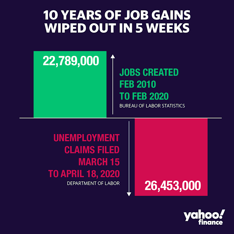 Job losses from the COVID-19 outbreak have now wiped out all of the gains since the great recession.