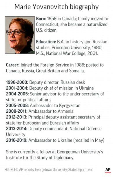 PHOTO: Graphic outlines the biography of former U.S. ambassador to Ukraine Marie Yovanovitch. (AP)