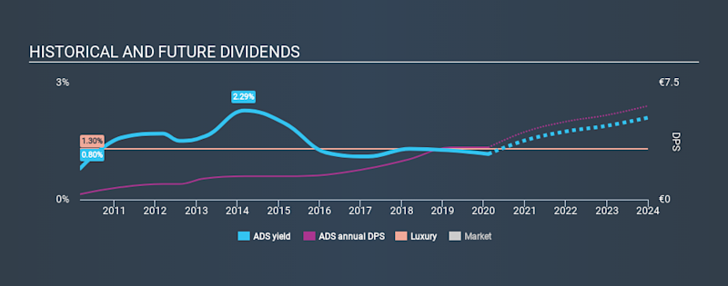 XTRA:ADS Historical Dividend Yield, February 11th 2020