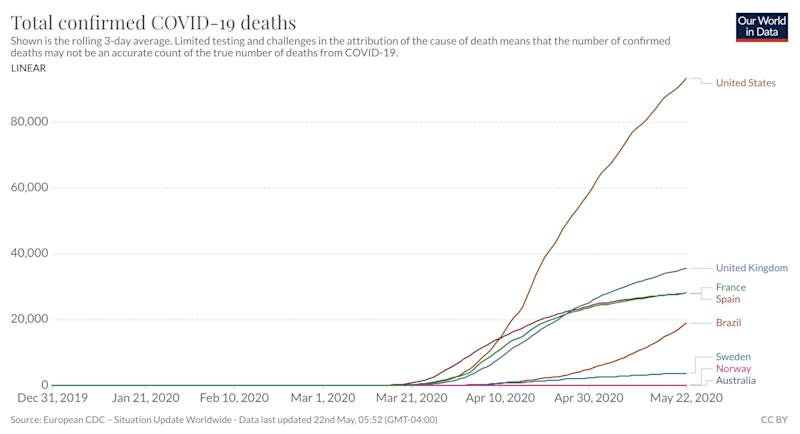 Our world in data deaths