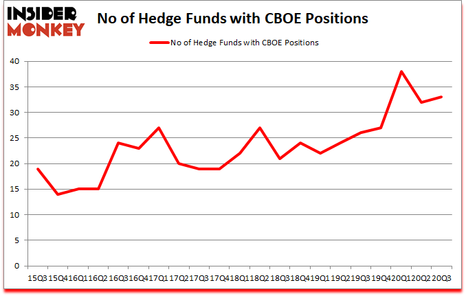Is CBOE A Good Stock To Buy?