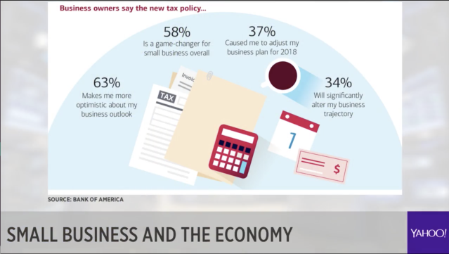 63% of small business owners are optimistic about their business outlook.