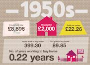 In the 1950s just under 400 hours work would have bought you the average home – with prices less than a quarter average earnings at £2,000. That's about the same as what 90 ounces of gold would have cost then.