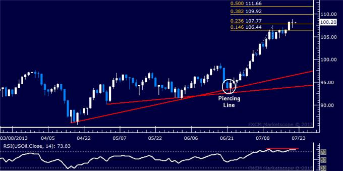Forex_Dollar_Retreating_from_Chart_Resistance_SP_500_Sets_New_High_body_Picture_1.png, Dollar Retreating from Chart Resistance, S&P 500 Sets New High