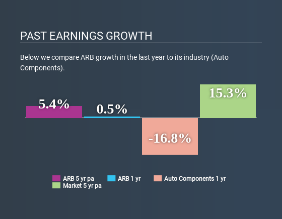 ASX:ARB Past Earnings Growth June 30th 2020
