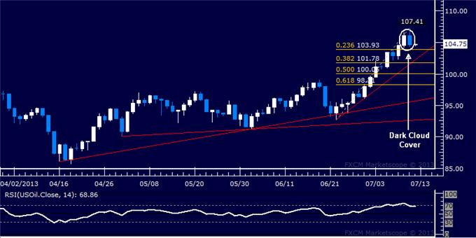 Forex_US_Dollar_Continues_to_Sink_as_SP_500_Extends_Advance_body_Picture_8.png, US Dollar Continues to Sink as S&P 500 Extends Advance