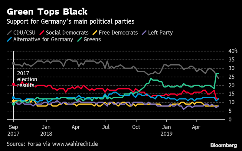 """(Bloomberg) -- When the scruffy Greens marched into German parliament nearly four decades ago in jeans and sneakers, they were sidelined and ridiculed. Today, the party has a legitimate shot at governing Europe's largest economy.With Angela Merkel's coalition hanging by a thread, the possibility of a Green chancellor is a hot topic in Berlin. The party overtook her Christian Democrat-led bloc in polls this month. Robert Habeck, the stubble-cheeked Green co-chairman, would defeat Merkel's heir apparent in a contest to lead Germany.That raises the question of how the nation would be run by a party that in 1998 proposed tripling gasoline prices and, in 2013, suggested banning meat in canteens every Thursday. Even though the Greens now are a mainstream party for urban professionals, many investors still get the jitters.""""The Greens are still in part a prohibition party that wants to use strict regulation to steer the economy,"""" said Carsten Brzeski, chief economist at ING Germany. """"A Green-led government would be difficult for business to handle.""""Worryingly for Merkel, the Green surge mirrors the CDU's decline. Support for the environmentalist party held at 27% in an Emnid poll published Sunday, while the CDU-led bloc declined 2 percentage points to 25%. Merkel's Social Democratic coalition partner stayed at a historic low of 12%. Three other major polls in June also put the Green party ahead.Habeck said on Monday that the boost in support is an incentive but that it is premature to discuss electoral strategies. Instead, his party would focus on its role as a pro-active player in the opposition, he said. """"There are no elections, we're in the middle of a legislative period that is tough enough,"""" he told ZDF television.A Green government could have far-reaching implications in transport, energy and other industries and would """"want to accelerate the coal phase-out,"""" said Coralie Laurencin, an energy analyst at researcher IHS Markit. That could mean a growing reliance on gas """