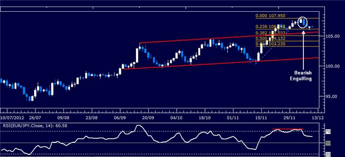 Forex_Analysis_EURJPY_Classic_Technical_Report_12.11.2012_body_Picture_1.png, Forex Analysis: EUR/JPY Classic Technical Report 12.11.2012