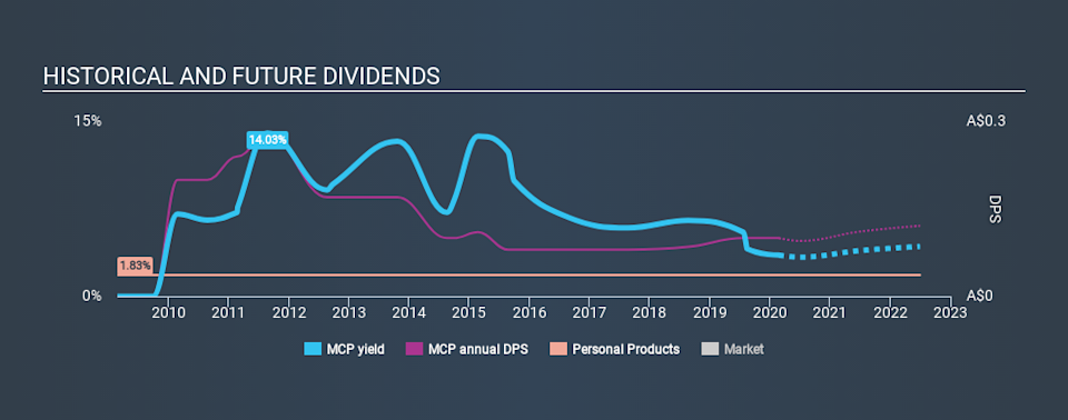 ASX:MCP Historical Dividend Yield, February 23rd 2020