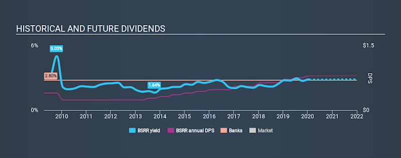 NasdaqGS:BSRR Historical Dividend Yield, January 24th 2020