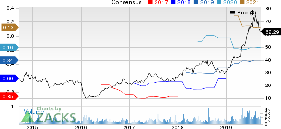 PROS Holdings, Inc. Price and Consensus