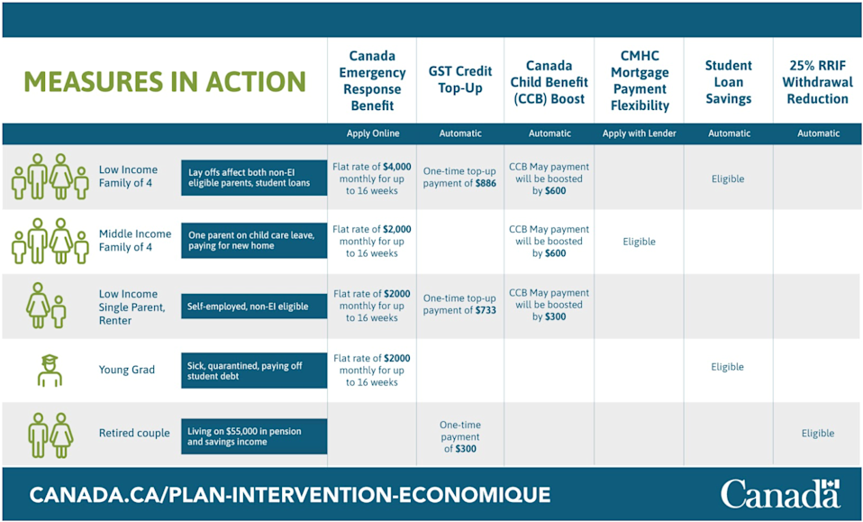 A chart that displays the measures Canada is implementing to provide relief from COVID-19.