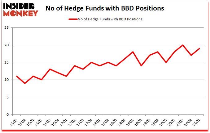 Is BBD A Good Stock To Buy?