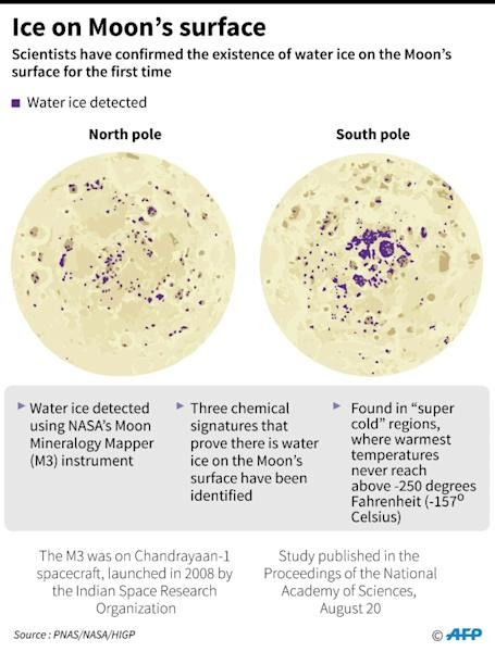 Graphic on the discovery of ice on the moon. Scientists said Tuesday they have confirmed the existence of ice on the Moon's surface for the first time