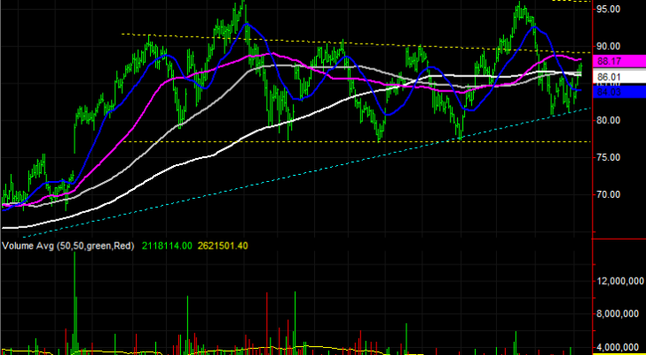 stock charts for United Airlines Holdings (UAL)