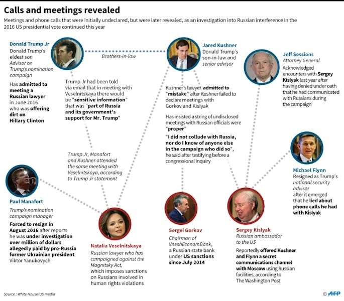 Graphics on meetings and phone calls that were initially undeclared, but were later revealed, as an investigation into Russian interference in the 2016 US presidential vote continues