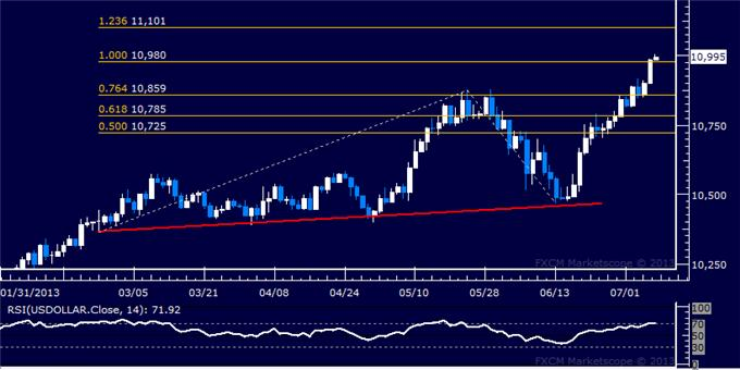 dailyclassics_us_dollar_index_body_Picture_6.png, US Dollar Technical Analysis: Bounce Cut Short at Resistance