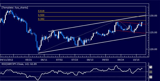 GBPJPY_Classic_Technical_Analysis_Report_10.23.2012_body_Picture_5.png, GBPJPY Classic Technical Analysis Report 10.23.2012