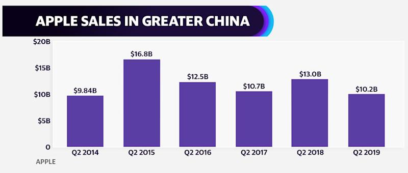 Apple sales revenue in Greater China in down by 22% in the second quarter.