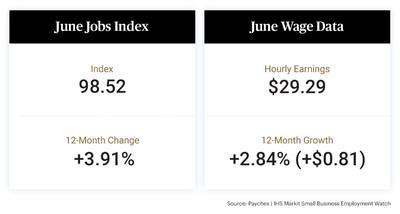 Despite the competitive hiring environment, small business employment growth grew 0.26 percent in June, according to aggregated payroll data of approximately 350,000 clients provided by Paychex.