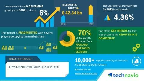 Retail Market in Indonesia 2019-2023 | 6% CAGR Projection over the Next Five Years | Technavio