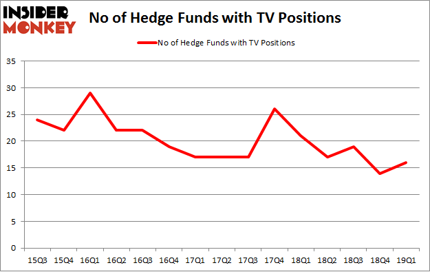 No of Hedge Funds with TV Positions