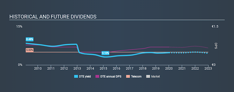 XTRA:DTE Historical Dividend Yield, January 1st 2020
