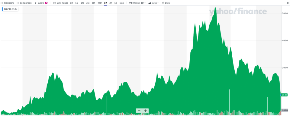 A one-year view of Ballard Power Systems shares trading on the Toronto Stock Exchange.