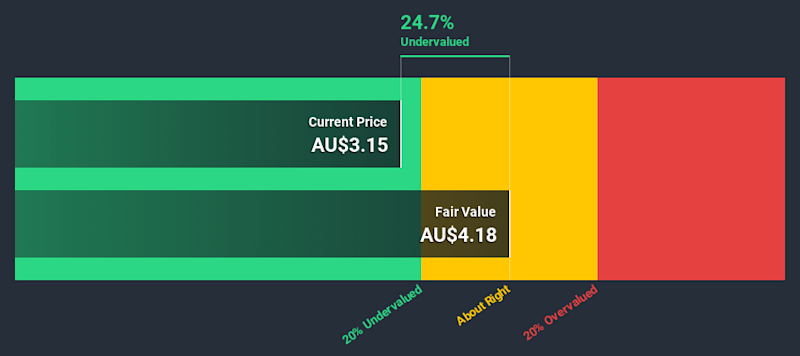 ASX:ABC Discounted Cash Flow July 2nd 2020