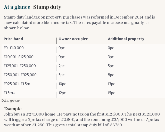 At a glance | Stamp duty