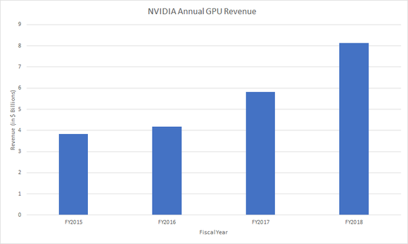 NVIDIA's GPU revenue trend over the last four fiscal years.