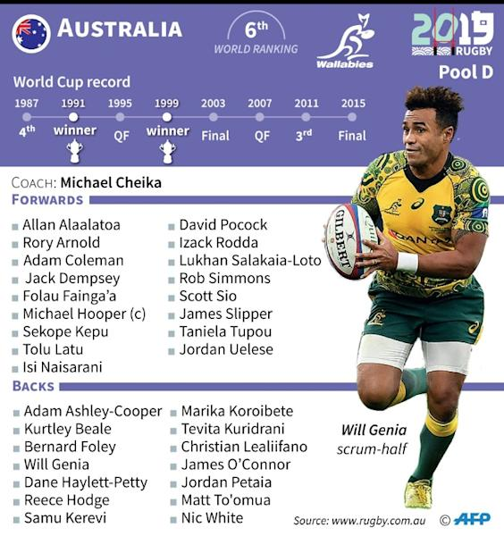 Australia's squad and previous performances in the Rugby World Cup